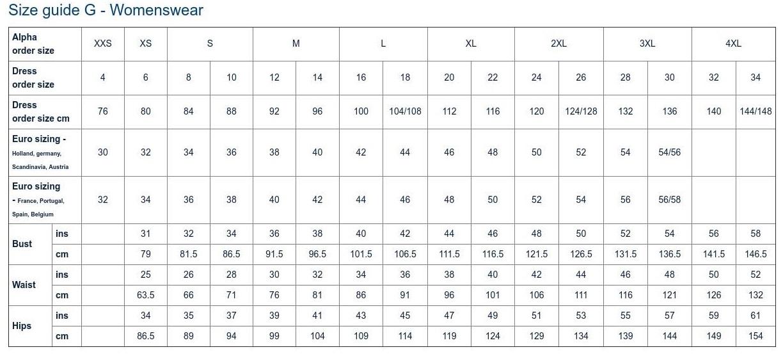 Chart G